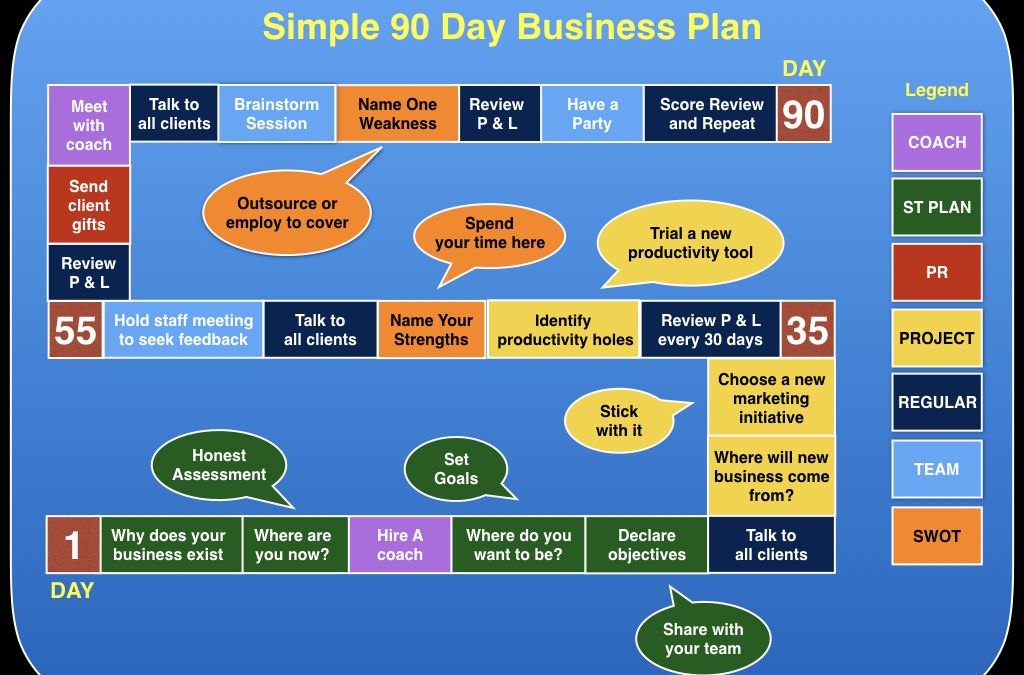 BCI Business Brokers - One page Business Plan